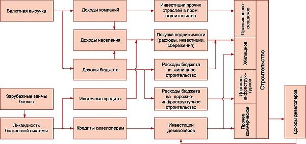 Схема поступления денежных потоков в строительную отрасль.
