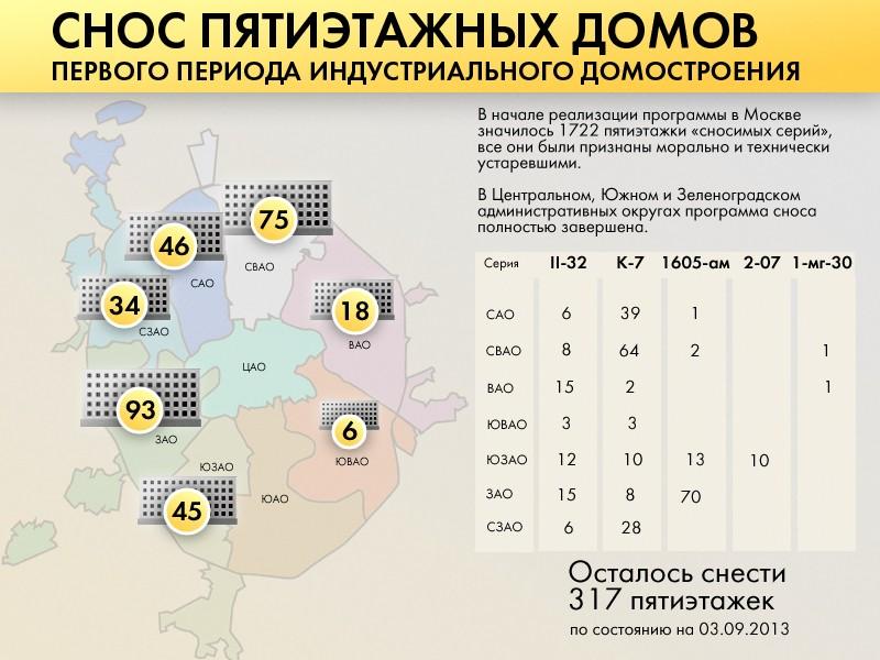 Список сноса пятиэтажек в новой москве 2018 новый список