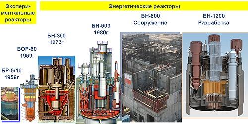 время реактора БН-800