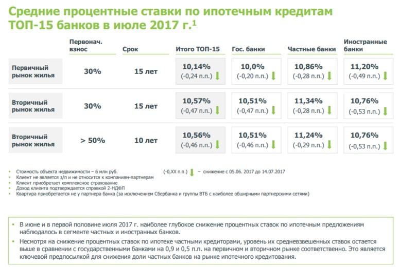 процентная ставка по ипотеке на вторичное жилье сбербанк мониторов, прозвучал