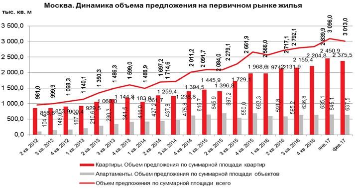 Динамика продаж квартир в москве
