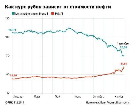 таблица цены на нефть и курса рубля