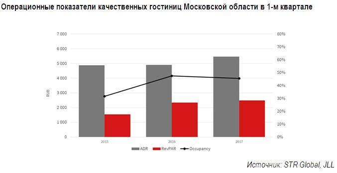Загрузка дорогих отелей Петербурга идет наспад