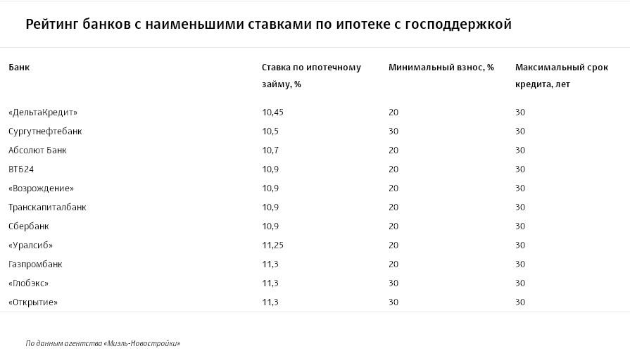 в каком банке самый низкий процент ипотеки обсудили также
