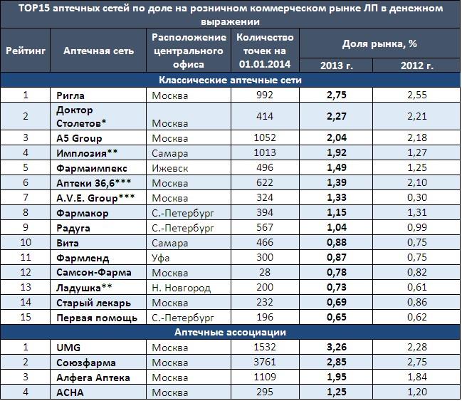 самые крупные торговые сети россии новости Покупка квартиры