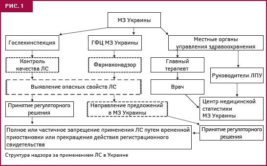 Схему получения информации