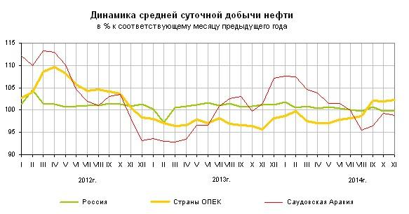топливно-энергетического комплекса (цду тэк), за первое полугодие добыча газа в россии снизилась на 1,3%, до 307