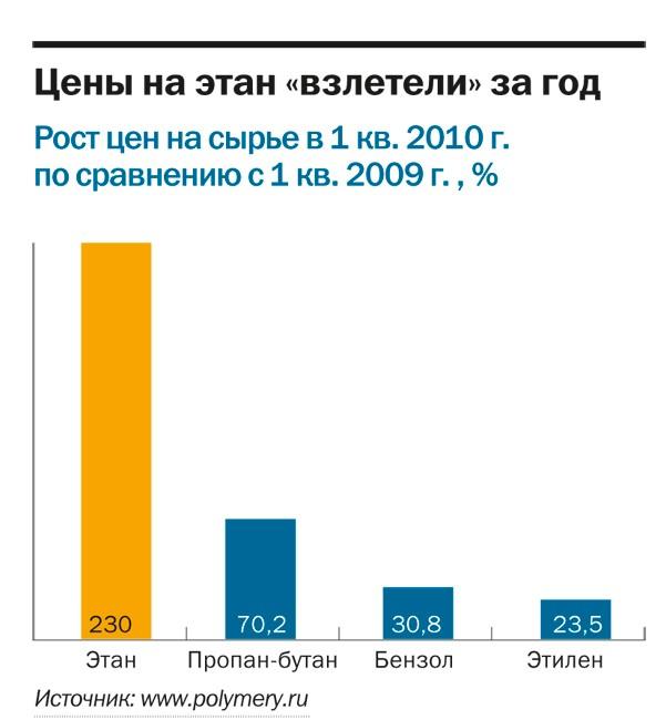 ...Марат Гараев займется снижением цены на закупаемый КОСом этан, которая с отменой давальческой схемы поставок для...