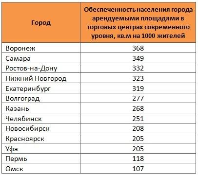 какое место по численности населения нижнего новгорода Свердловской области итоге