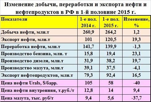 Развития нефти в украине