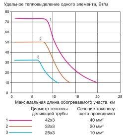 Система электрообогрева магистральных трубопроводов.