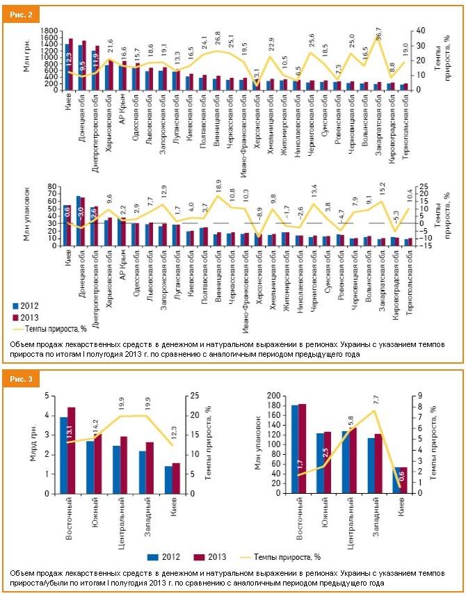 Средний прирост объемов продаж в натуральном выражении