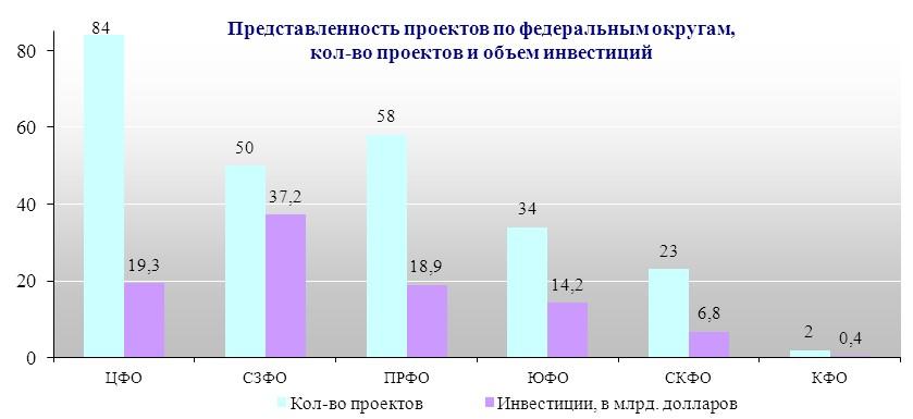 умер инвестиционные проекты строительство в россии в поражающей воображение