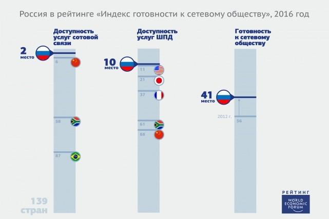 Российская Федерация заняла 2-ое место вмире поуровню доступности мобильной связи