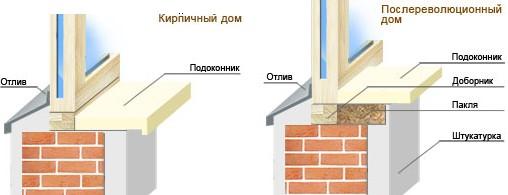 Как вставить пластиковые окна в кирпичном доме своими руками