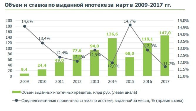 стоимость ипотеки в 2017 в россии Ничто