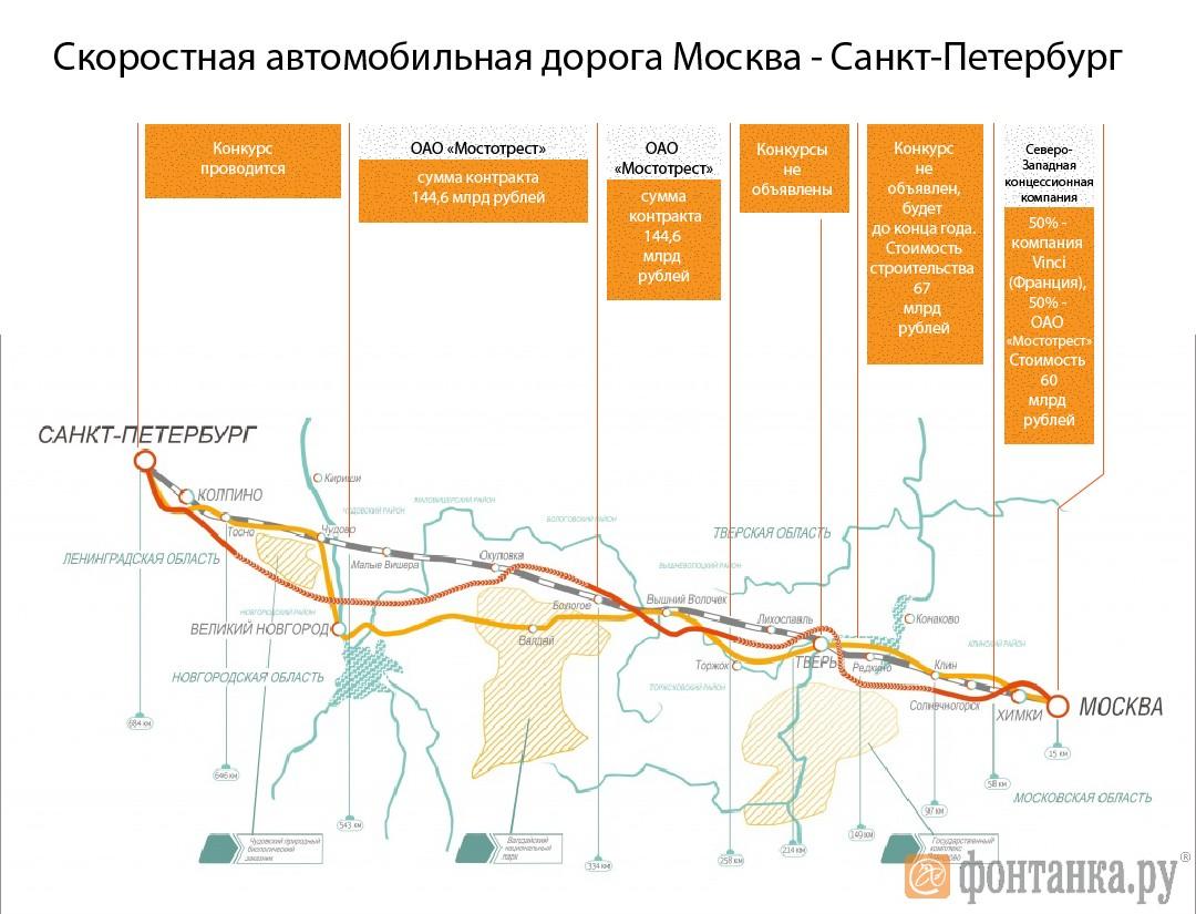 Публичный договор трассы м11