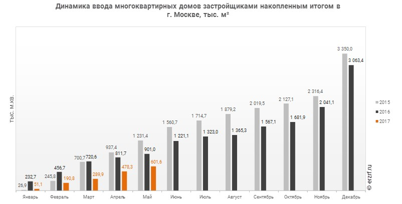 Женьшеневый улун ввод жилья в москве май 2017 состав