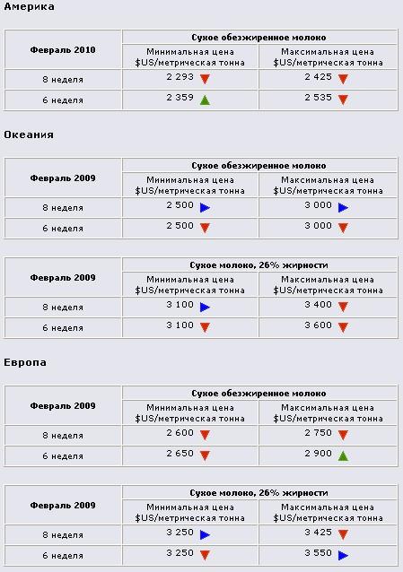 Анализ мировых цен на сухое молоко. Февраль 2010 года.