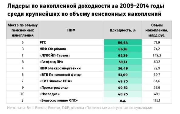 Перед тем как перекладывать пенсионные деньги из пфр в негосударственный фонд, нужно изучить хотя бы один рейтинг нпф россии, актуальный на конец – начало года.