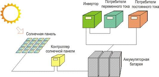 """Схема получения электроэнергии от солнечной батареи (рис.  ООО  """"АСТОН Инжиниринг """") В целом факты таковы..."""